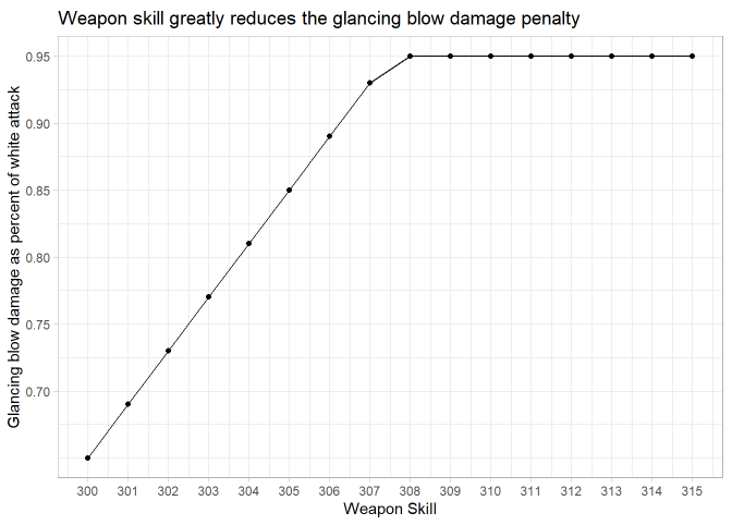 Glancing Blow Weapon Skill Chart